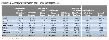 how much does it cost to build a pole barn house cost of a hotel room how much does it cost to build a hotel 2014