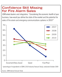 state of the market fire alarm 2010 2010 05 01 sdm magazine