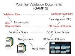 it validation training