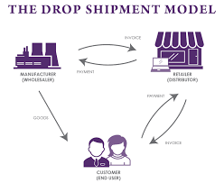 sales tax invoice how do drop shipments work for sales tax purposes sales tax