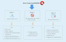 how to fix windows error code 0xc0000005