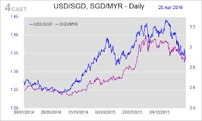 Usd To Sgd Forex Analysis Singapore Flows Usd Sgd Usd Myr Sgd Myr