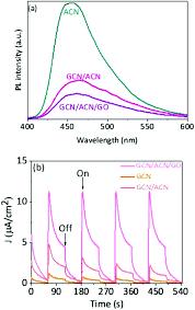 Esi Edge Banding Sinks by Graphene Oxide Coupled Carbon Nitride Homo Heterojunction