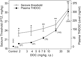 stress induced deoxycorticosterone derived neurosteroids modulate