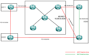 Bgp Route Map by Network Blog Modifying Bgp Path Selection To Influence Egress