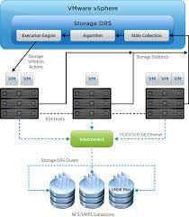 Storage Devices by Storage Drs Automated Management Of Storage Devices In A