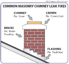 How To Stop Water From Leaking Into Basement by Chimney Leaks 5 Reasons For A Leaking Chimney