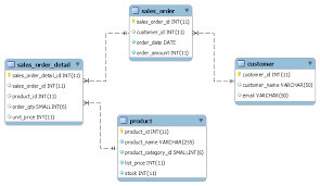 sql select from multiple tables retrieve data from multiple tables in mysql join in mysql webdevzoom