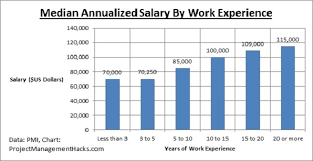 salary for auto service manager project manager salary 4 key insights to earn 100 000 per year