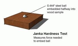 janka wood hardness scale