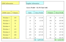 use a sales gap analysis to do a market gap analysis product
