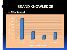 classmate stationery brand audit itc classmate