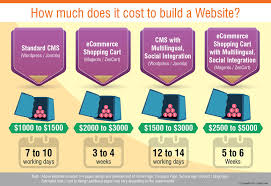 how much does it cost to build a website like airbnb visual ly