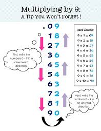 9 best math images on pinterest math anchor charts 3rd grade