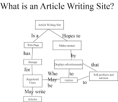 Writing Maps Concept Maps Persona Paper