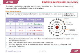 learnhive icse grade 8 chemistry structure of atoms lessons