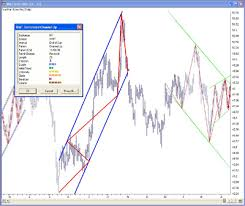technical analysis pattern recognition aiq systems training and education aiq systems stocks futures