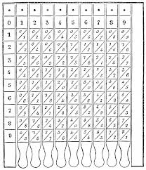 multiplication table up to 30 multiplication table wikiwand