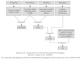 managing the global supply chain samfundslitteratur