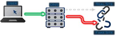introducing liquiddns our zero dns service