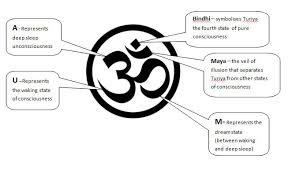 the significance of om aum