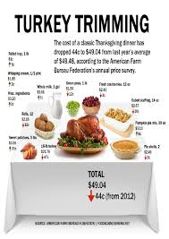 traditional thanksgiving dinner menu shopping list best images