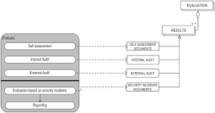 Desk Audit Definition Itil Security Management Wikipedia