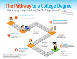 can you finish high school online the pathway to a college degree visual ly