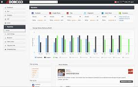 metro lexus yelp reputation management reputation services review monitoring dom360