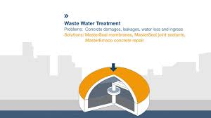 durable waterproofing solutions for a sustainable water cycle by