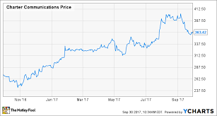 2 reasons charter communications stock could fall the motley fool