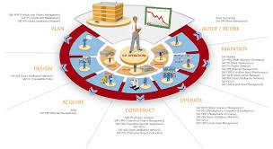 sap enterprise asset management vesta