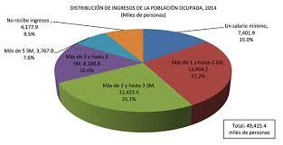 cuanto es salario minimo en mexico2016 en 36 años el salario mínimo perdió 72 8 su poder adquisitivo