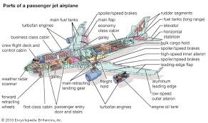 Kinds Of Wood Joints And Their Uses by Airplane Types Of Aircraft Aircraft Britannica Com