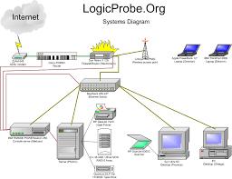 logical layout of network logicprobe network organization