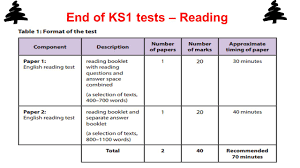 ks1 writing sats papers new curriculum assessment at the end of ks1 laura wilsonmatthew 8 end of ks1 tests reading