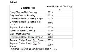 Friction Coefficient Table by Bearing Friction Basics A Primer Bearing Tips