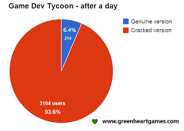 game dev tycoon mod wiki what happens when pirates play a game development simulator and then