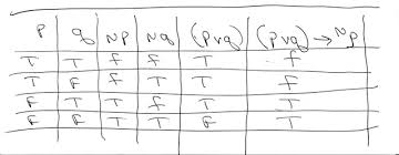 Pq Truth Table Solution Construct A Truth Table For P V Q U0026amp 8594 P Help