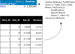 Fact Tables When To Use Aggregate Tables
