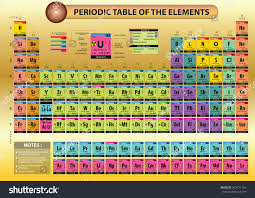 tricks to learn modern periodic table periodic table elements element name element stock vector