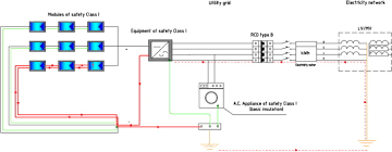 pv system design safety issues in pv systems design choices for a secure fault