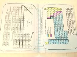 Periodic Table Periods And Groups Chemistry Interactive Notebook Pages Periodic Table Chemistry