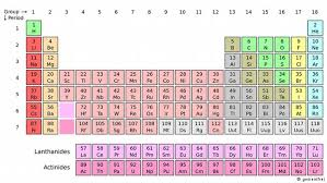 the rows of the periodic table are called new elements complete seventh row of the periodic table science