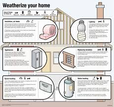 weatherization assistance program knez in portland or