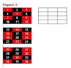 Ganar Ruleta Casino Sistemas Estrategias Y Trucos Para - sistema basado en figuras para ganar en la ruleta