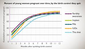 does using birth hurt my chances of getting later
