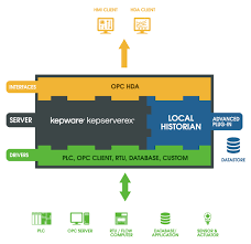 store data from kepserverex using opc hda kepware