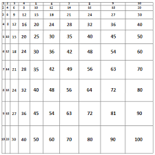 20 multiplication tables u0026 charts formatted for quick printing