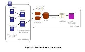 pattern analysis hadoop hadoop learning series hive flume hdfs and retail analysis